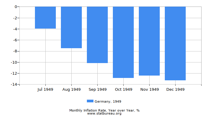 1949 Germany Inflation Rate: Year over Year
