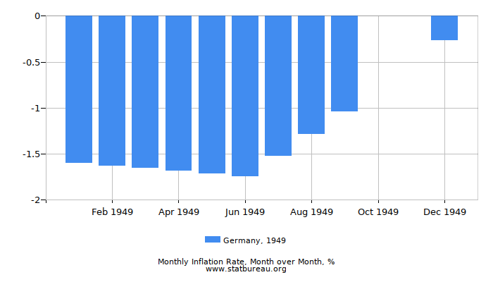 1949 Germany Inflation Rate: Month to Month