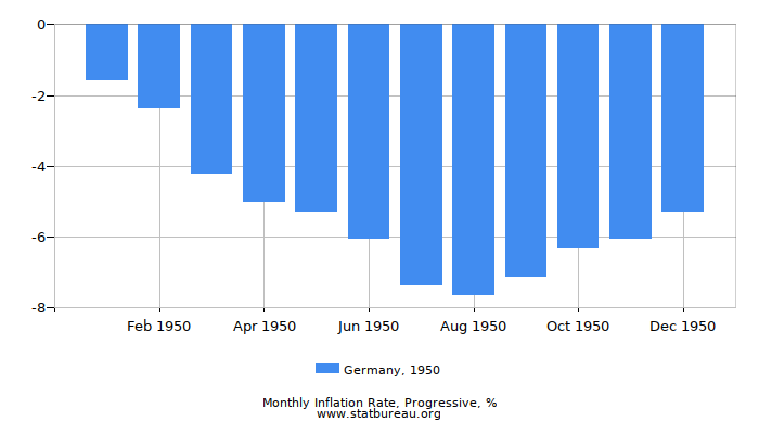 1950 Germany Progressive Inflation Rate