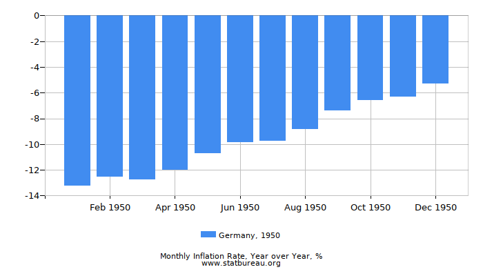 1950 Germany Inflation Rate: Year over Year