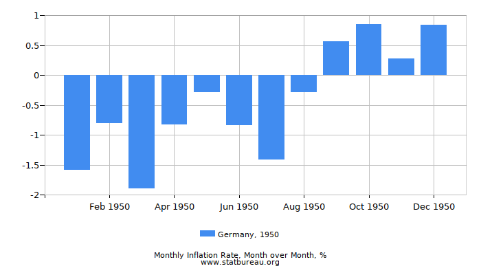 1950 Germany Inflation Rate: Month to Month