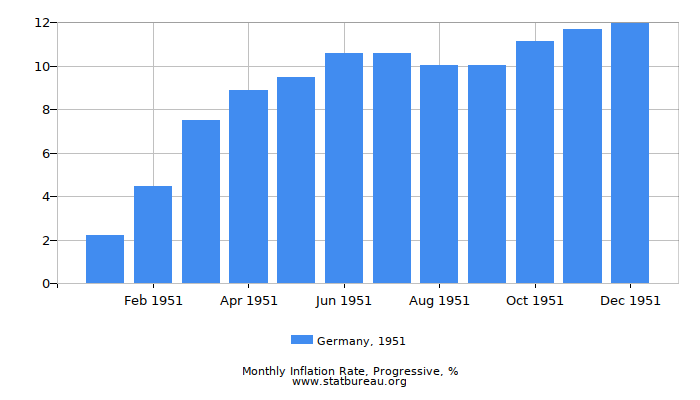 1951 Germany Progressive Inflation Rate