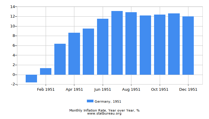 1951 Germany Inflation Rate: Year over Year
