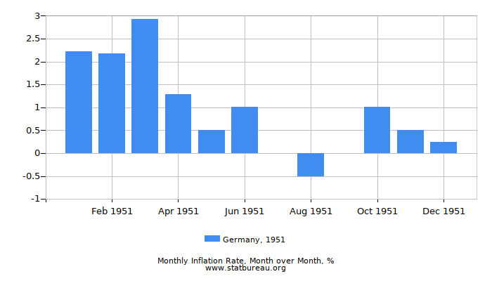 1951 Germany Inflation Rate: Month to Month