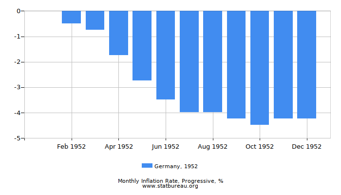 1952 Germany Progressive Inflation Rate