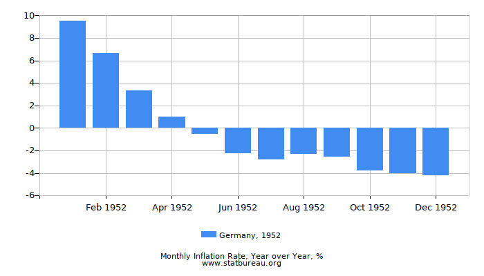 1952 Germany Inflation Rate: Year over Year