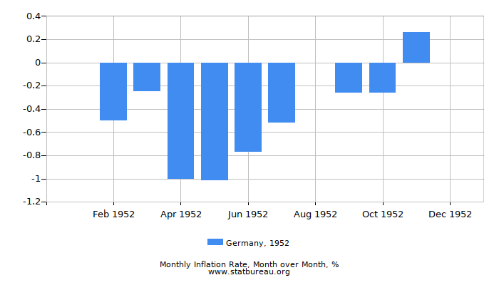 1952 Germany Inflation Rate: Month to Month