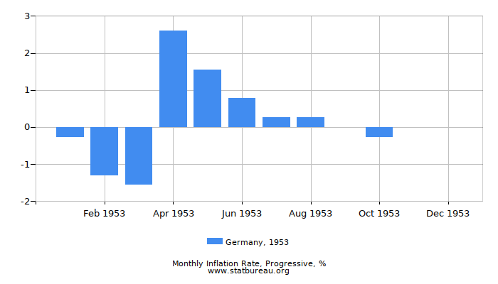 1953 Germany Progressive Inflation Rate