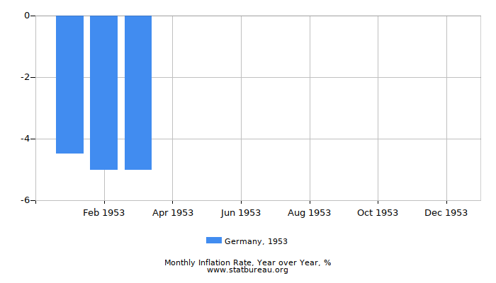 1953 Germany Inflation Rate: Year over Year