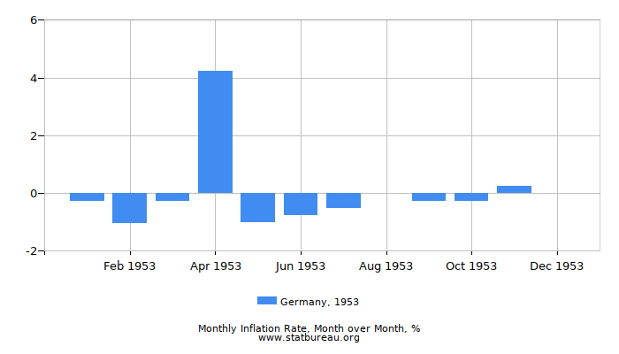 1953 Germany Inflation Rate: Month to Month
