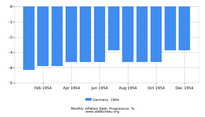 1954 Germany Progressive Inflation Rate