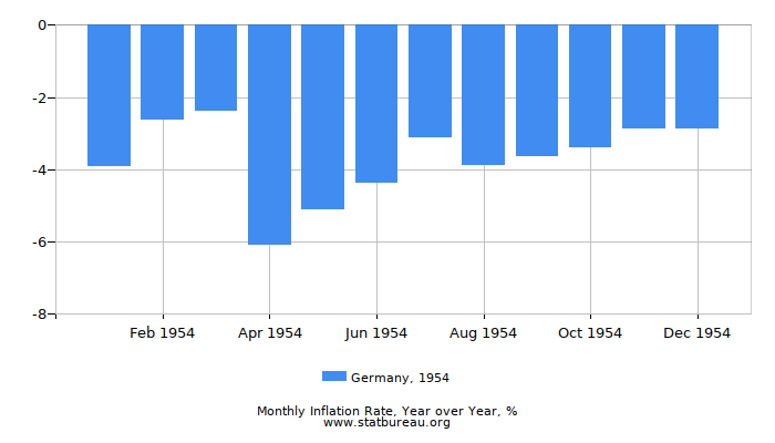 1954 Germany Inflation Rate: Year over Year