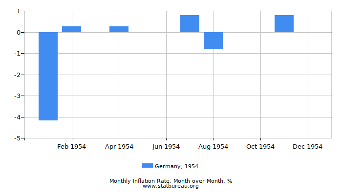 1954 Germany Inflation Rate: Month to Month