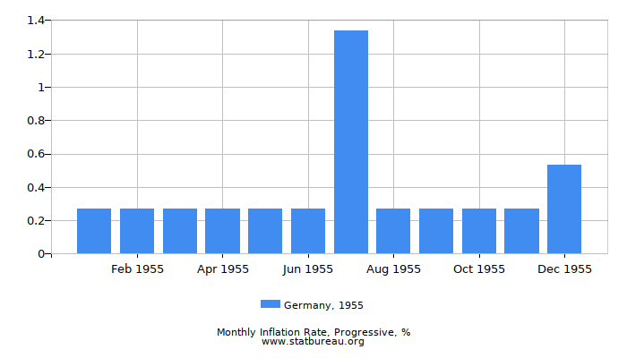 1955 Germany Progressive Inflation Rate