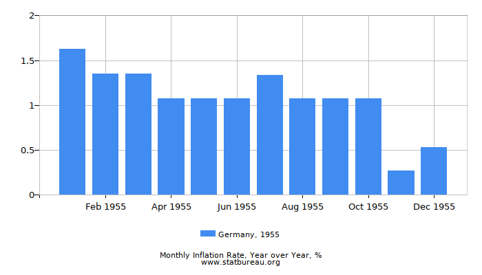 1955 Germany Inflation Rate: Year over Year