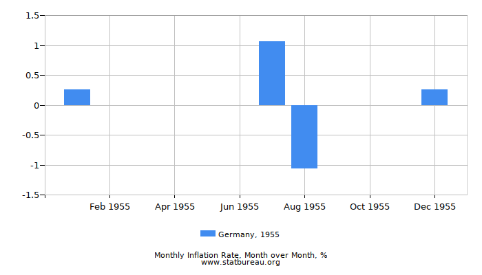 1955 Germany Inflation Rate: Month to Month