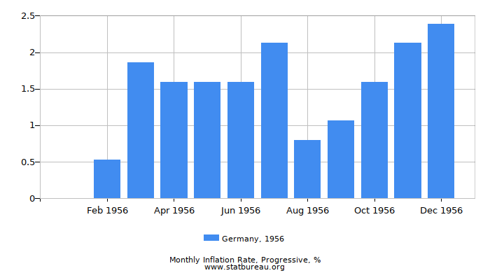 1956 Germany Progressive Inflation Rate