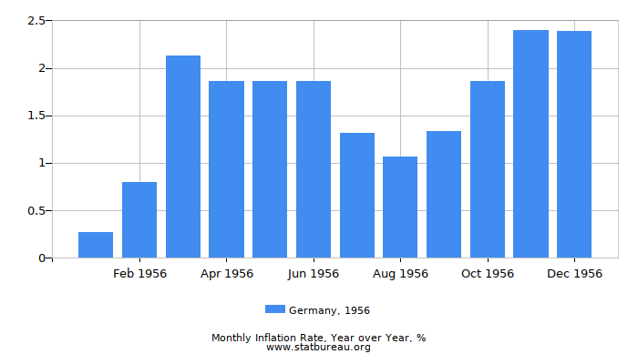 1956 Germany Inflation Rate: Year over Year