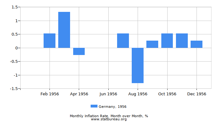 1956 Germany Inflation Rate: Month to Month