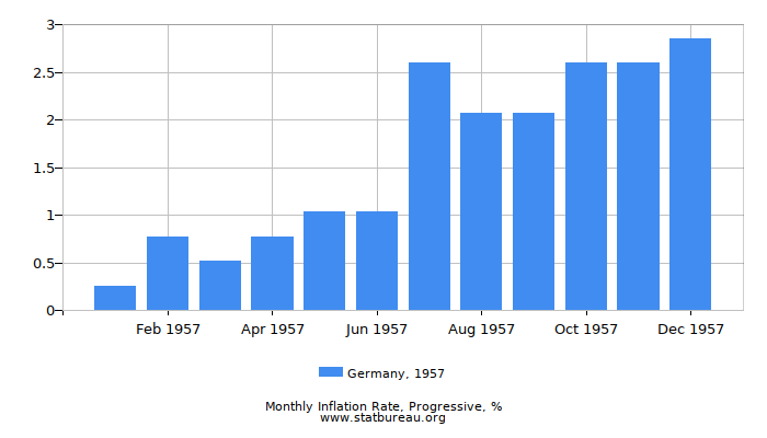 1957 Germany Progressive Inflation Rate