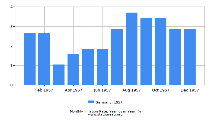 1957 Germany Inflation Rate: Year over Year