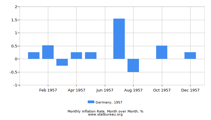 1957 Germany Inflation Rate: Month to Month