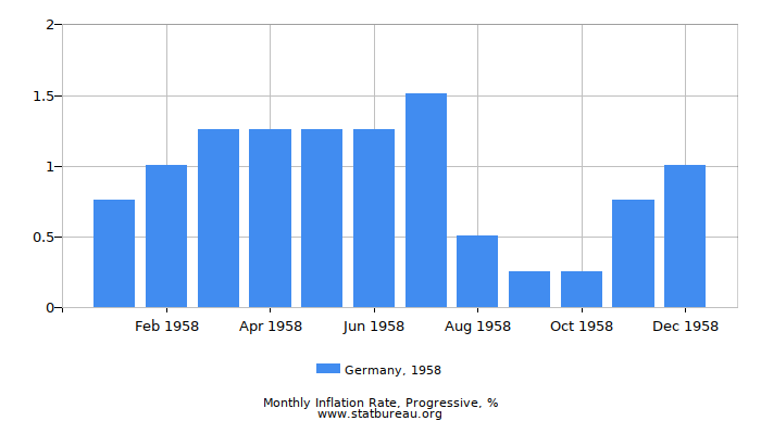 1958 Germany Progressive Inflation Rate