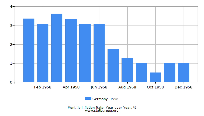 1958 Germany Inflation Rate: Year over Year