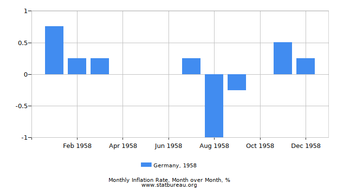 1958 Germany Inflation Rate: Month to Month