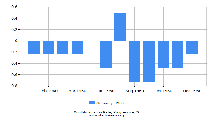 1960 Germany Progressive Inflation Rate
