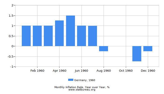 1960 Germany Inflation Rate: Year over Year