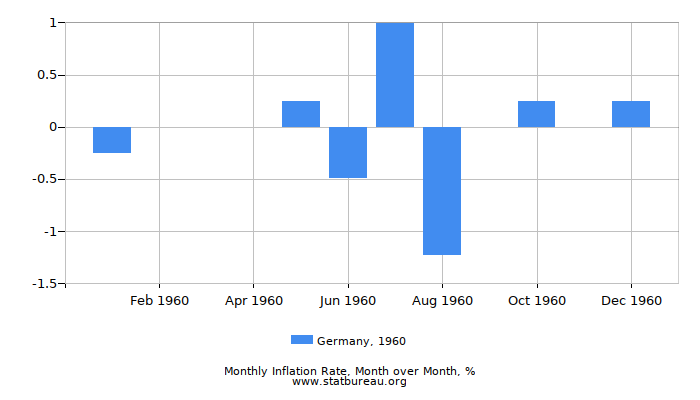 1960 Germany Inflation Rate: Month to Month