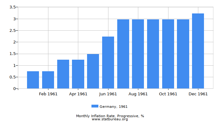 1961 Germany Progressive Inflation Rate
