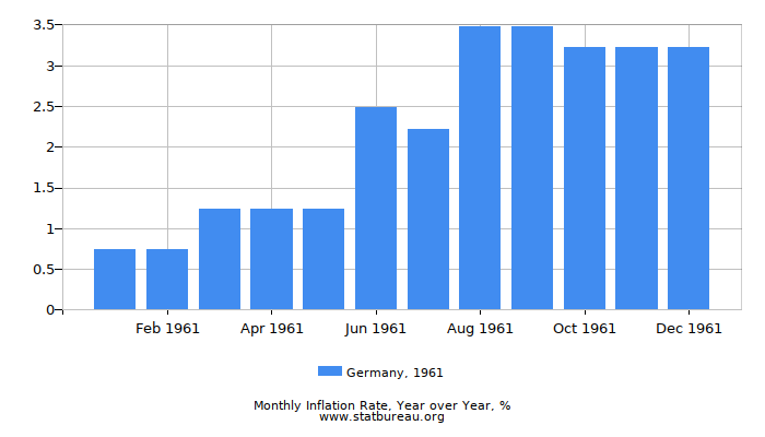 1961 Germany Inflation Rate: Year over Year