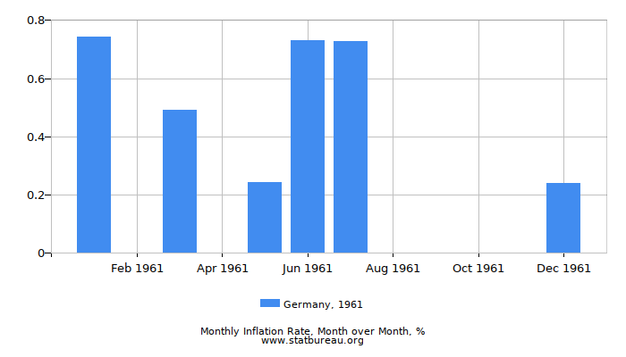 1961 Germany Inflation Rate: Month to Month