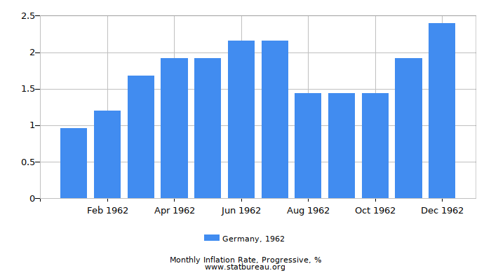 1962 Germany Progressive Inflation Rate