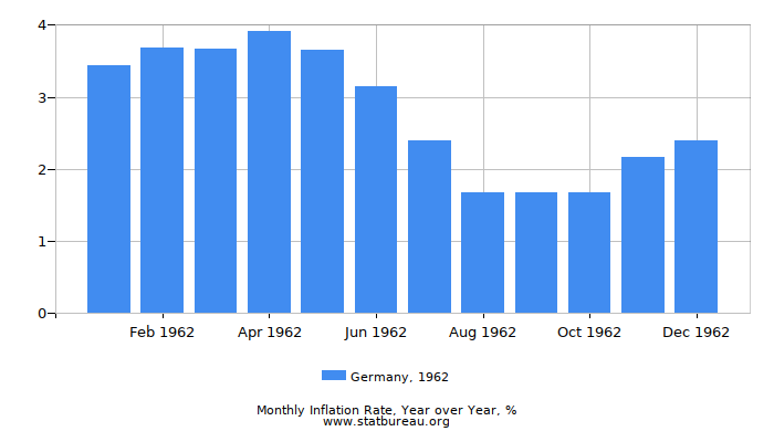 1962 Germany Inflation Rate: Year over Year