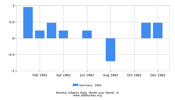 1962 Germany Inflation Rate: Month to Month