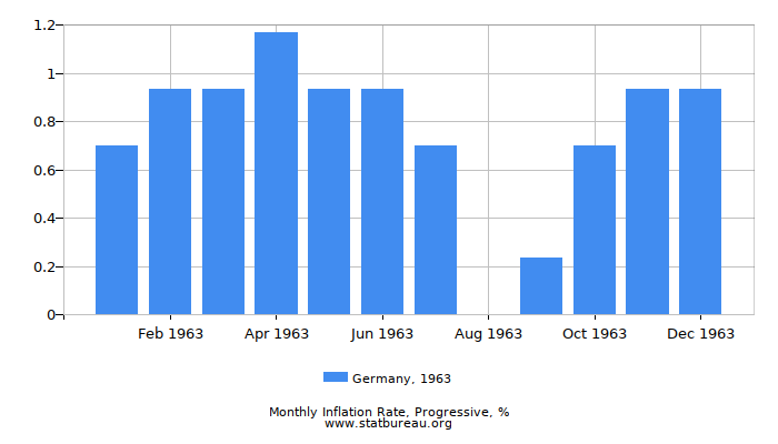 1963 Germany Progressive Inflation Rate