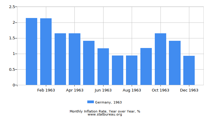 1963 Germany Inflation Rate: Year over Year