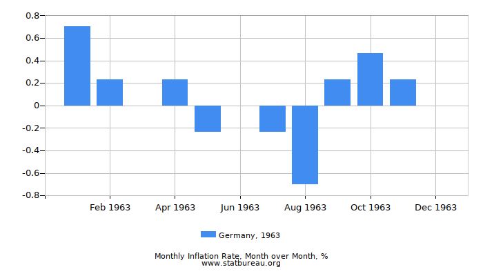 1963 Germany Inflation Rate: Month to Month