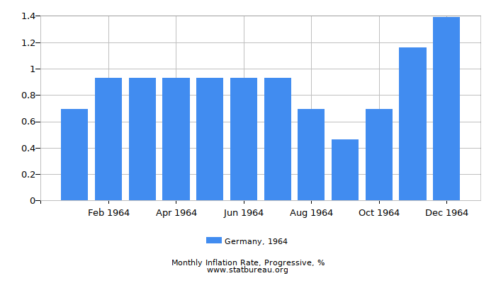 1964 Germany Progressive Inflation Rate