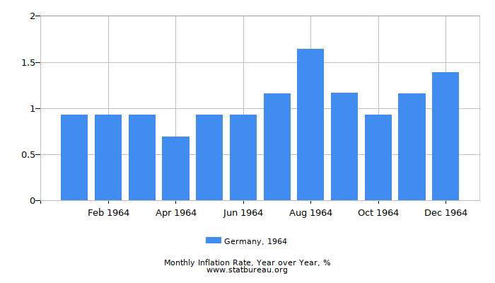 1964 Germany Inflation Rate: Year over Year