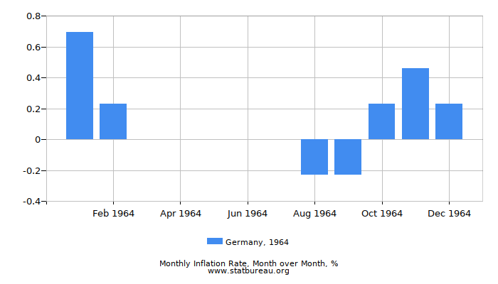 1964 Germany Inflation Rate: Month to Month