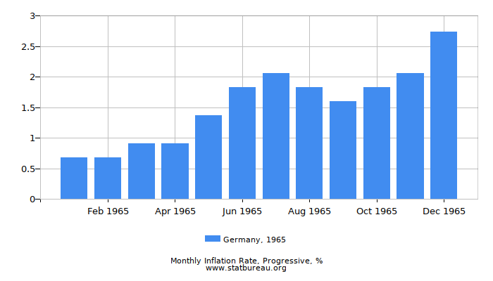 1965 Germany Progressive Inflation Rate