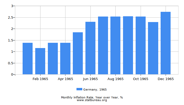 1965 Germany Inflation Rate: Year over Year