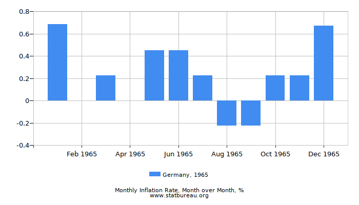 1965 Germany Inflation Rate: Month to Month