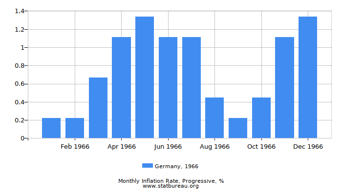 1966 Germany Progressive Inflation Rate