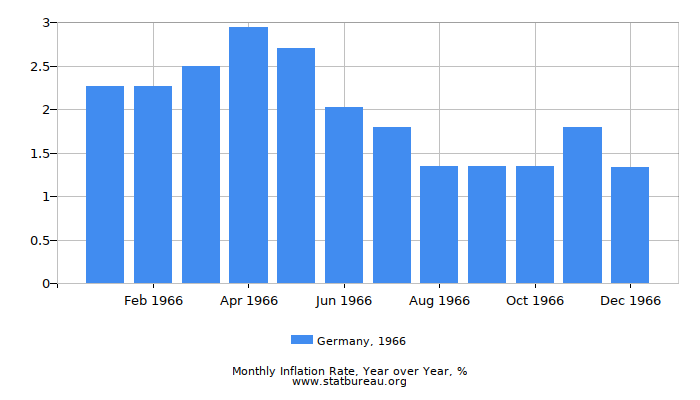 1966 Germany Inflation Rate: Year over Year