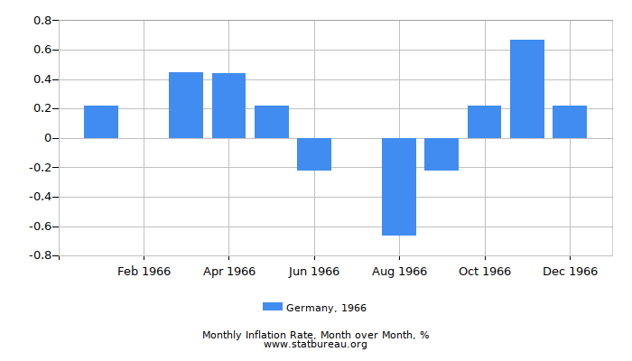 1966 Germany Inflation Rate: Month to Month